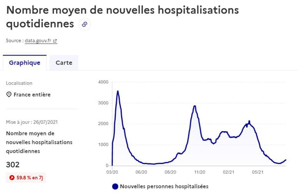 courbe-covid-nouvelles-hospitalisations