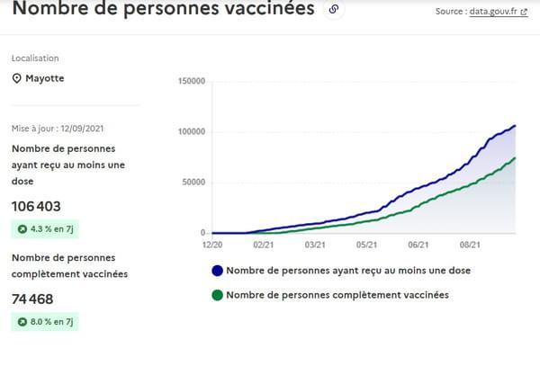 Nombre de personnes vaccinés au 13 septembre 2021