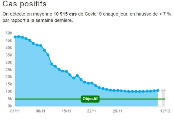cas positifs en France par jour