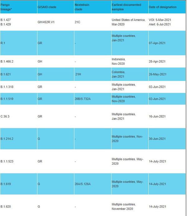 Variants en cours d'évaluation (VUM) désignés par l'OMS