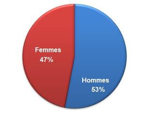 Répartition hommes/femmes des personnes hospitalisées Covid-19