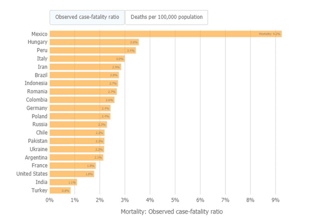 mortalité covid par pays