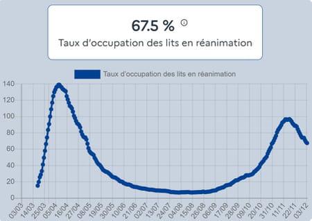 hospitalisation-covid-19-lit-reanimation