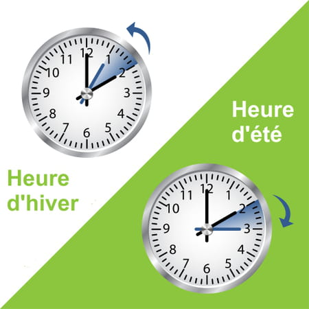 Changement d'heure : on recule ou on avance ?