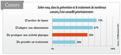les résultats de l'enquête : les cancers.