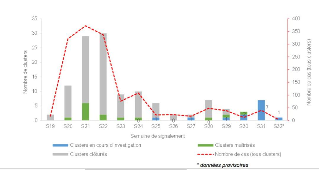 Distribution du nombre de clusters en Ehpad selon leur statut et du nombre de cas (tous clusters) par semaine de signalement entre le 9 mai et le 04 août 2020