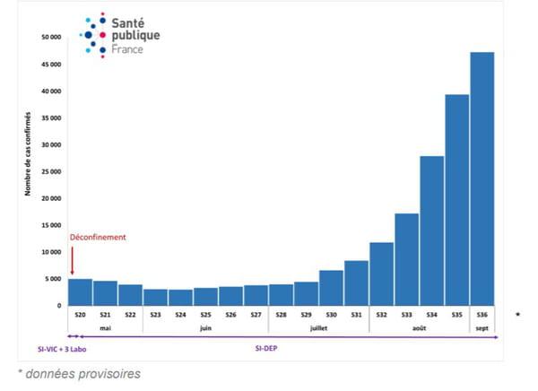 Nombre incident de cas confirmés de COVID-19 par semaine, rapportés à Santé publique France, du 10 mai au 06 septembre 2020