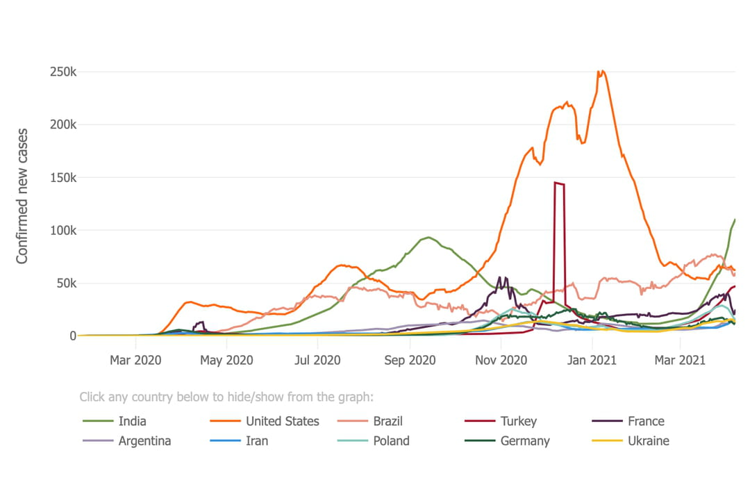 courbe-covid-cas-monde-classement-pays