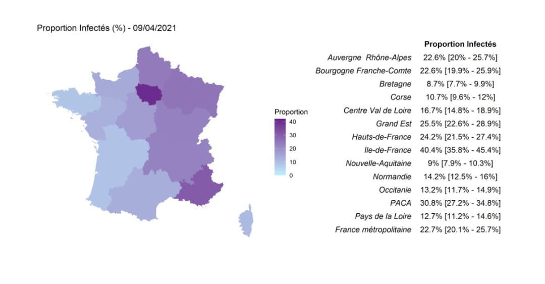 proportion de la population adulte (au dessus de 20 ans) ayant été infectée par SARS-CoV-2 dans les différentes régions de France métropolitaine