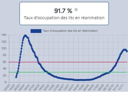 taux occupation lit réanimation