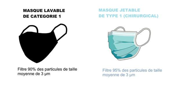 Masque de catégorie 1 (lavable et jetable)