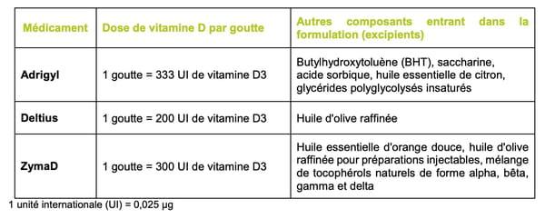 tableau-recommandation-medicaments-vitamine-d-enfant