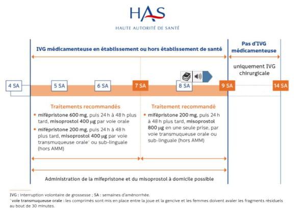 Synthèse des recommandations de prise de mifépristone en cas d'IVG