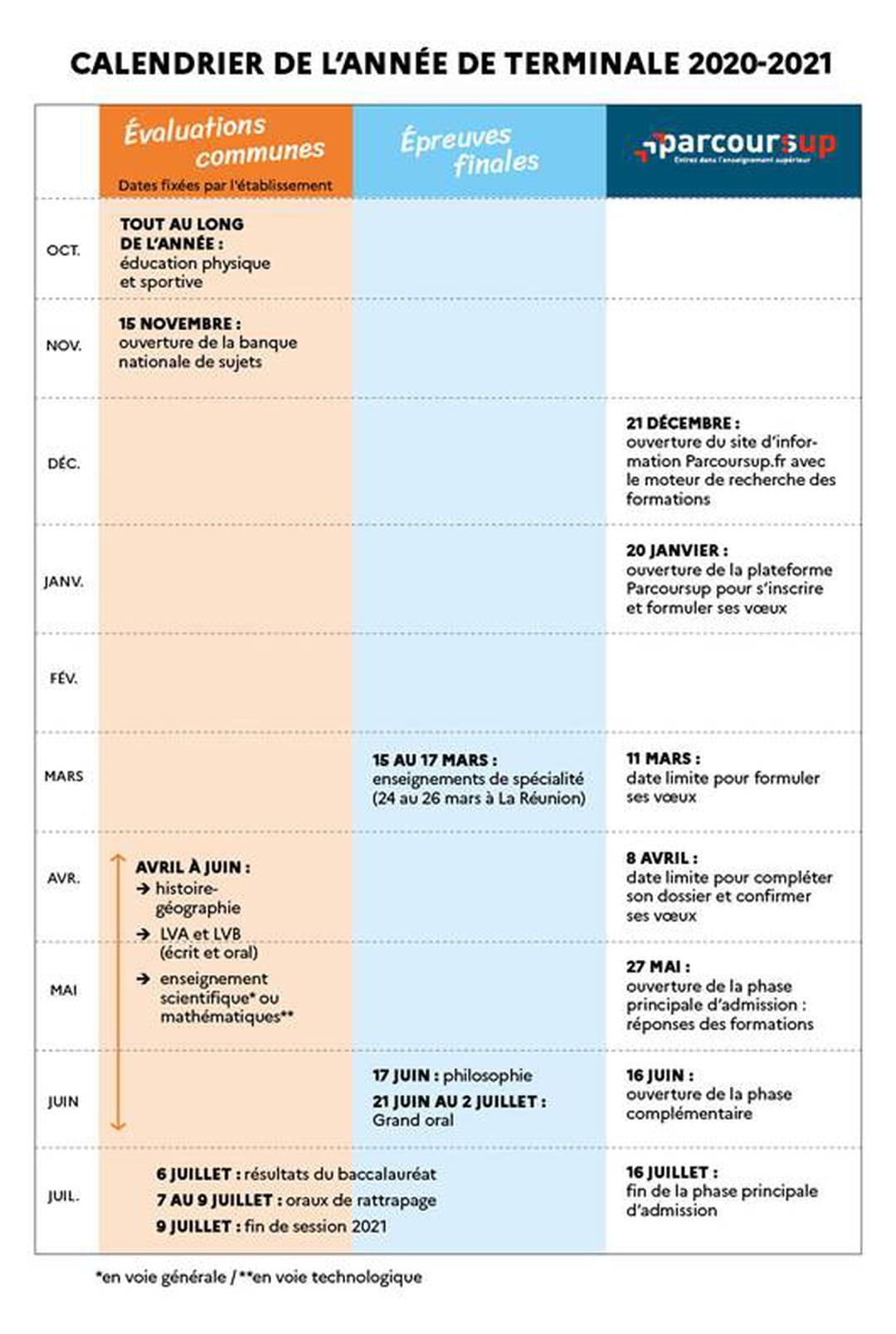 Calendrier Bac S 2021 Dates Bac 2021 : calendrier des épreuves et des évaluations communes