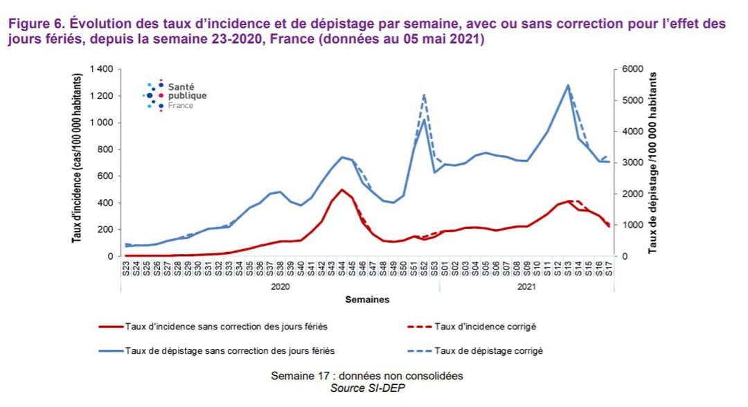 Évolution des taux d'incidence et de dépistage par semaine, avec ou sans correction, depuis la semaine 23-2020, France (données au 14 avril 2021)