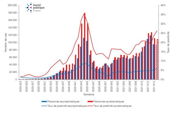 Évolution du nombre de cas confirmés de COVID-19 et du taux de positivité selon la présence ou non de symptômes, par semaine, depuis la semaine 23-2020, France (données au 21 avril 2021)