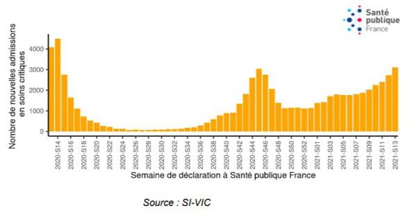 Nombre de patients COVID-19 en services de réanimation, par date de déclaration, depuis le 23 mars 2020, France (données au 16 mars 2021)