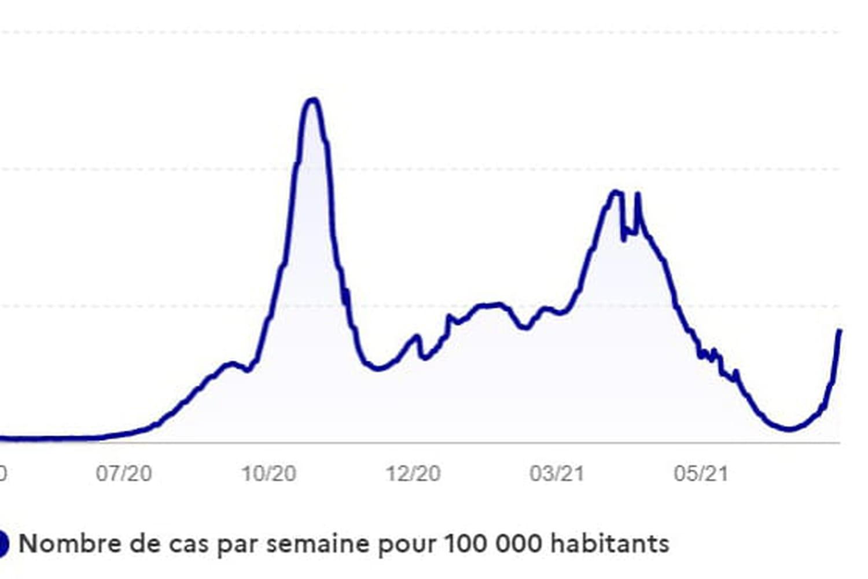 EVOLUTION COVID - Après un printemps marqué par une décrue épidémique, la France est entrée dans une 4e vague épidémique depuis le début du mois de juillet 2021. Pic, plateau, reprise, vagues: évolution de l'épidémie aujourd'hui et bilan des courbes.