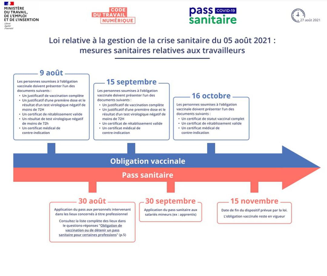 Calendrier de la vaccination et du pass sanitaire en entreprise