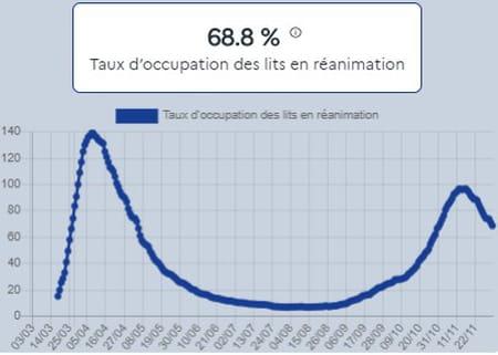 Taux d'occupation des lits en réanimation en France au 2 décembre