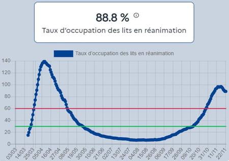 taux lit reanimation covid