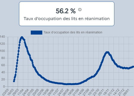 Taux d'occupation des lits en réanimation au 19 janvier par des patients Covid-19