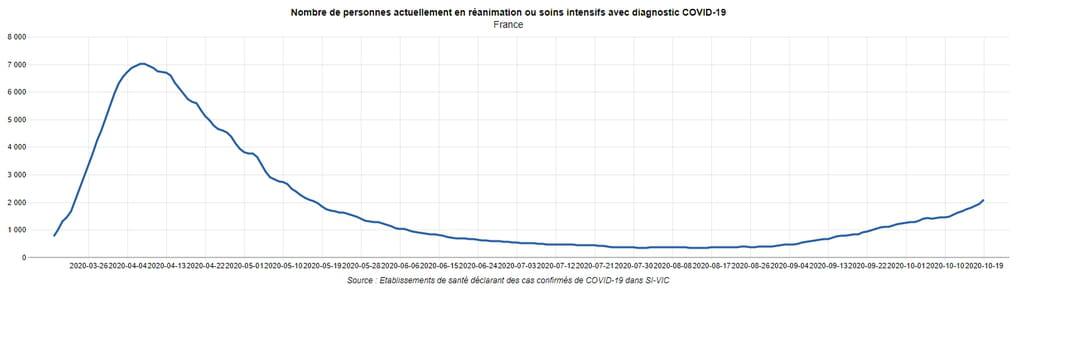 Nombre de personnes actuellement en réanimation ou soins intensifs avec diagnostic covid-19 - hommes et femmes