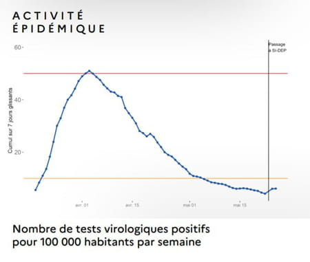 Courbe tests positifs au coronavirus