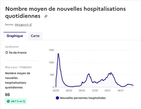 courbe-covid-hospitalisation-ile-de-france
