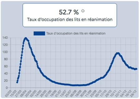 Taux d'occupation des lits en réanimation au 29 décembre par des patients Covid-19