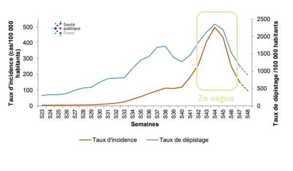 . Évolution des taux d'incidence et taux de dépistage par RT-PCR (/100 000 habitants), par semaine, depuis la semaine 23/2020