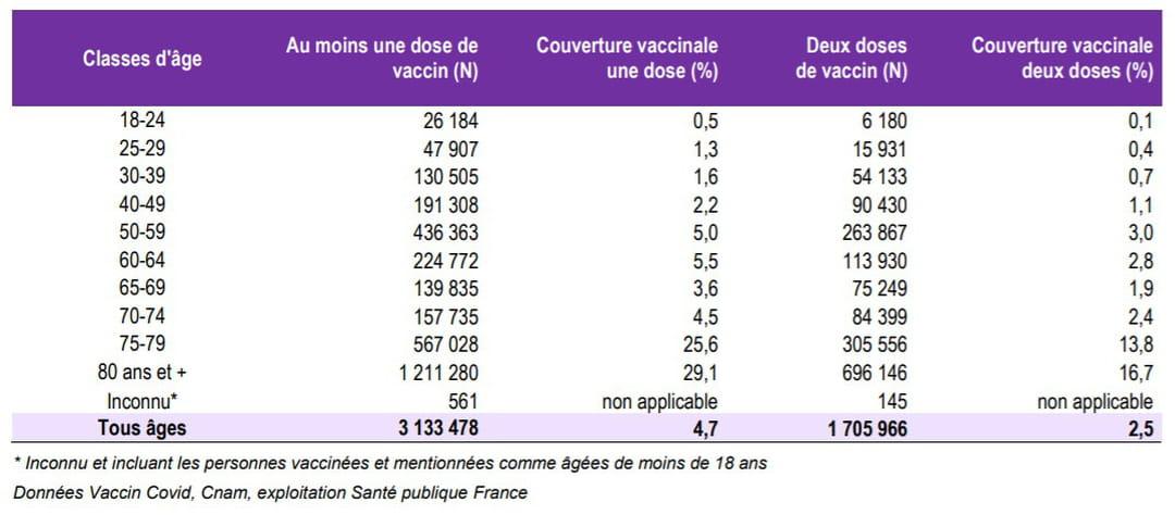 tableau-classe-age-france-vaccin