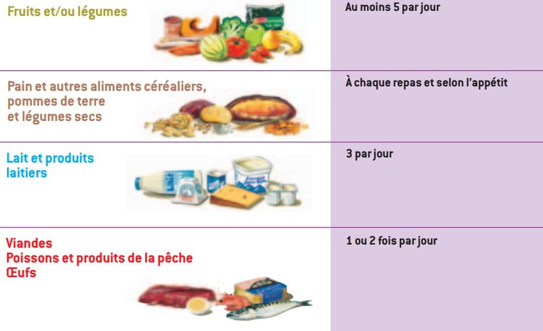 Idée Menu Femme Enceinte 30 recettes pour femmes enceintes rapides et gourmandes