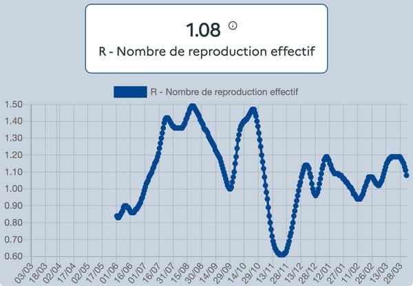 courbe-covid-r0-r-effectif-covid-france