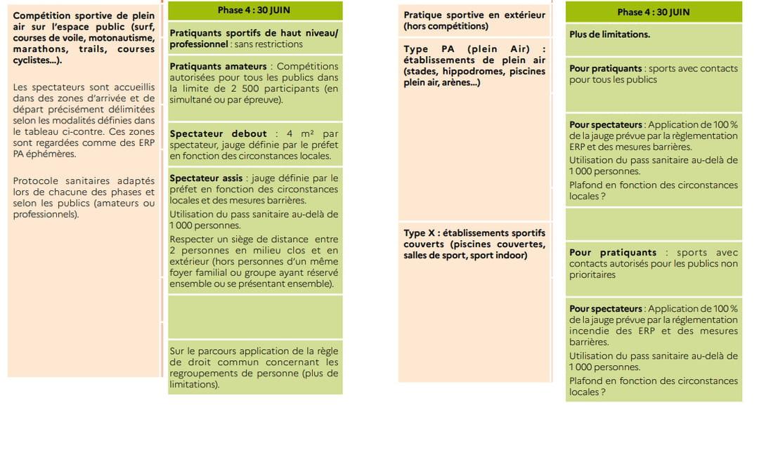protocole sanitaire pour le sport en France