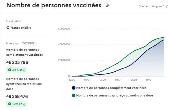 nombre-vaccination-france
