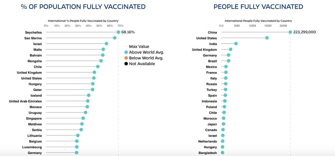 taux-vaccination-monde-covid