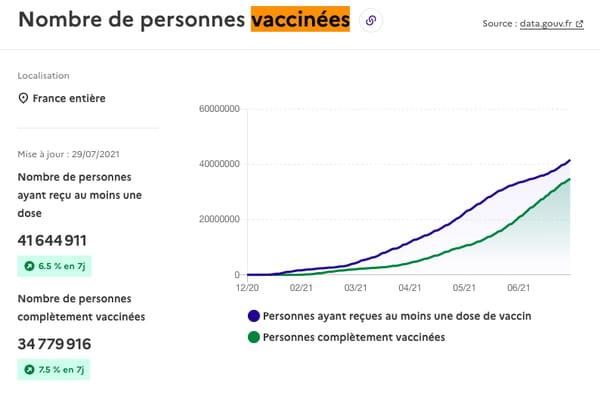 Nombre de personnes vaccinées en France au 21 juillet