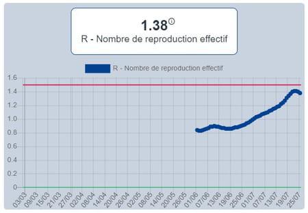 taux reproduction coronavirus