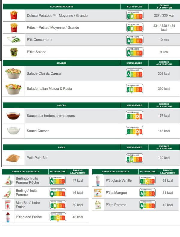 Nutri-Score produits du McDo