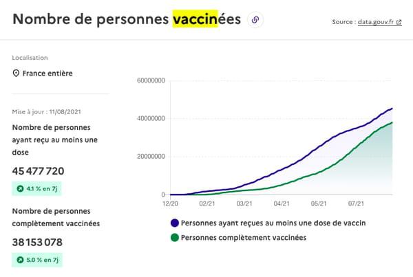 Nombre de personnes vaccinées en France au 11 août