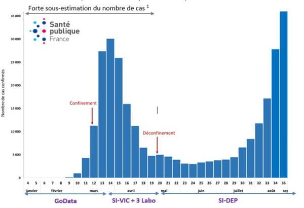 Nombre de cas confirmés de Covid-19 en France