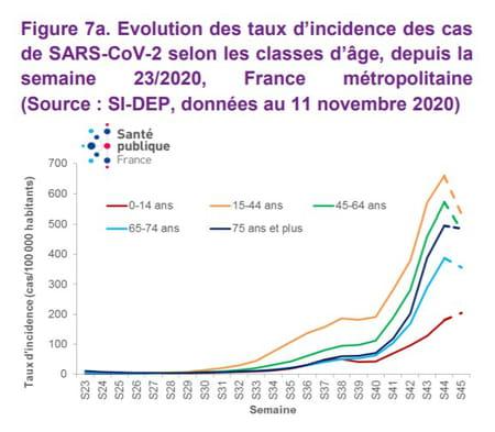 Evolution des taux d'incidence des cas de SARS-CoV-2 selon les classes d'âge, depuis la semaine 23/2020, France métropolitaine