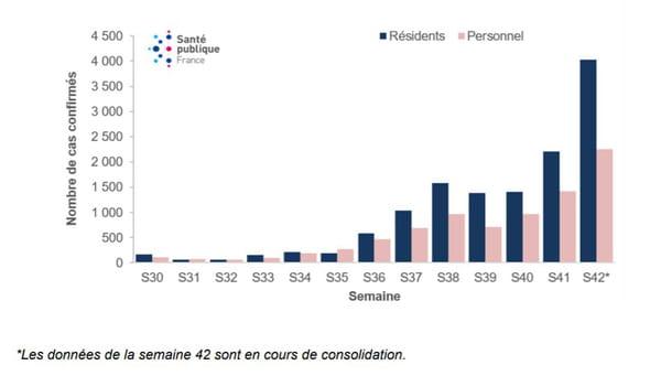 Nombre de cas confirmés de COVID-19 chez les résidents et le personnel en ESMS par semaine calendaire, du 20 juillet au 18 octobre 2020, en France