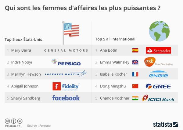 graphique-femmes-affaires-puissantes