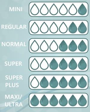 Tampon flux niveau d'absorption