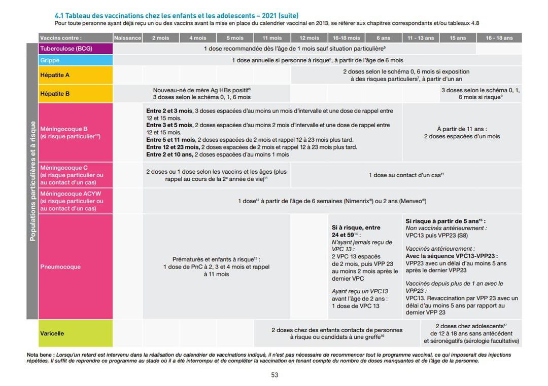 calendrier vaccinal enfant et adolescent 2021