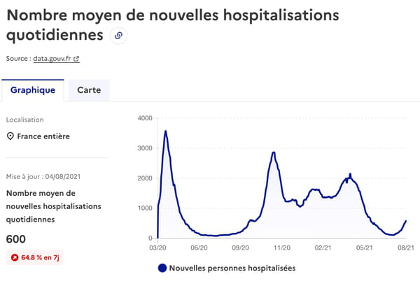 courbe-covid-france-nouvelles-hospitalisations