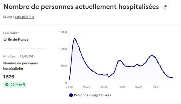 courbe-covid-hospitalisations-ile-de-france