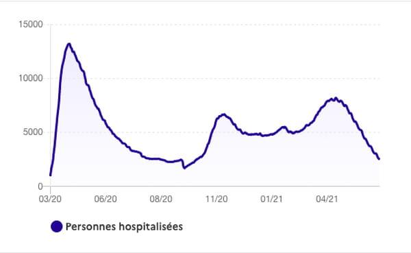 covid-hospitalisation-courbe-ile-de-france